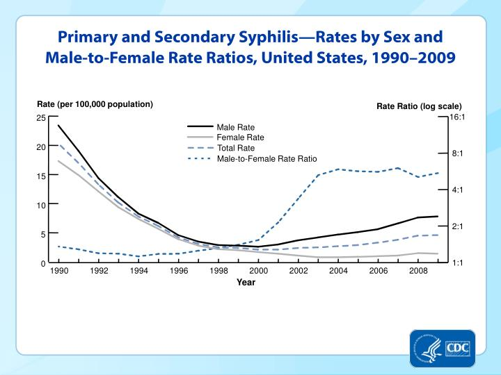 Primary and secondary syphilis rates by sex and male to female rate ratios united states 1990 2009