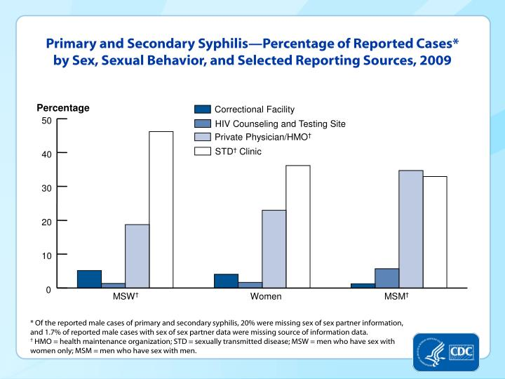 Primary and Secondary Syphilis—Percentage of Reported Cases* by Sex, Sexual Behavior, and Selected Reporting Sources, 2009