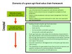 elements of a green agri food value chain framework