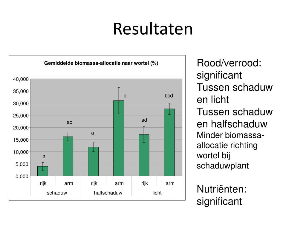Gemiddelde biomassa-allocatie naar wortel (%)