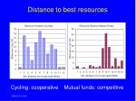 distance to best resources