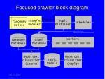 focused crawler block diagram