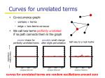 curves for unrelated terms