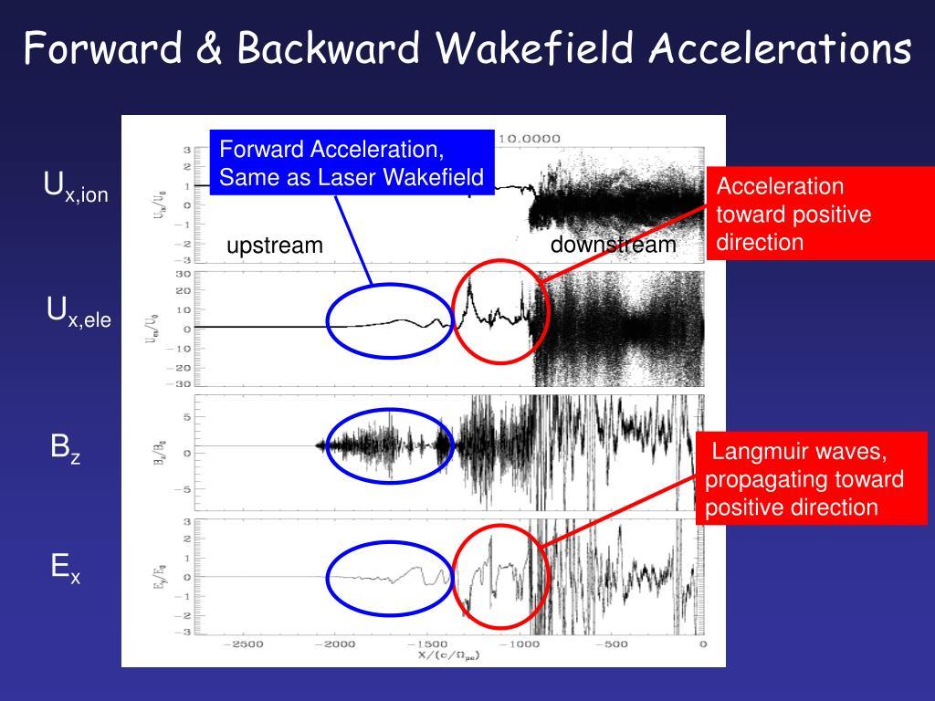 Forward Acceleration,