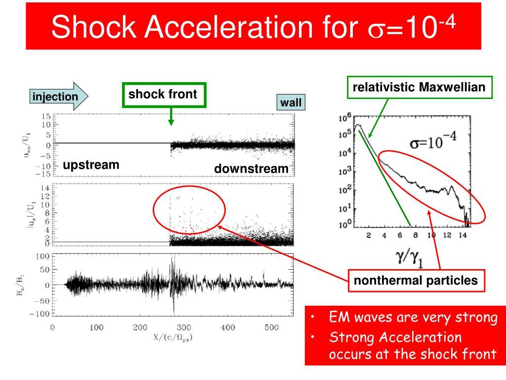 Shock Acceleration for