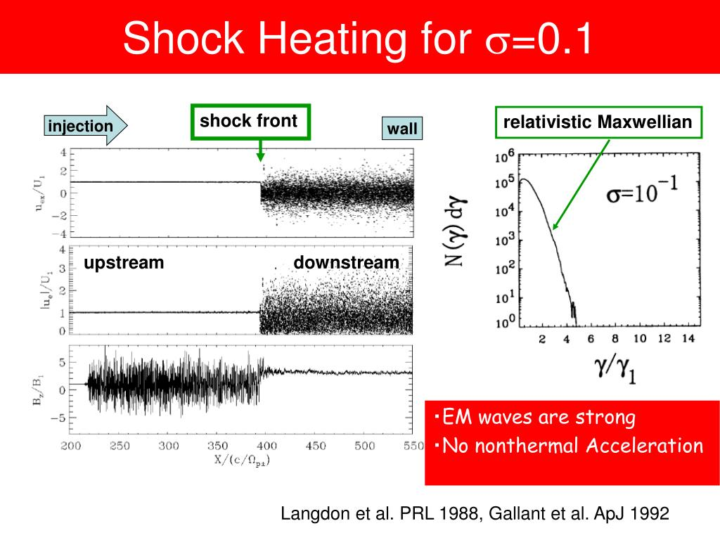 Shock Heating for