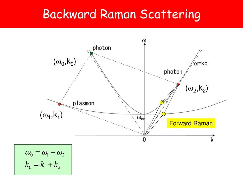 Backward Raman Scattering