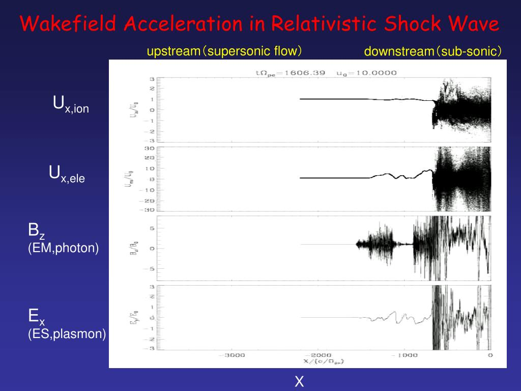 Wakefield Acceleration in Relativistic Shock Wave