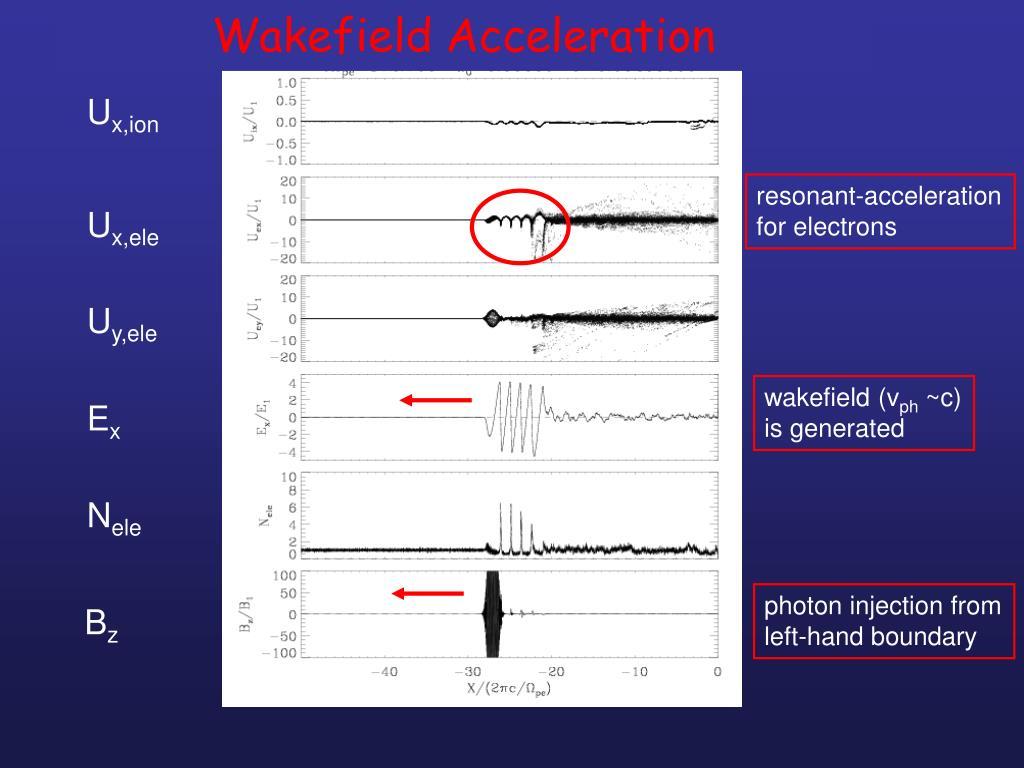 resonant-acceleration