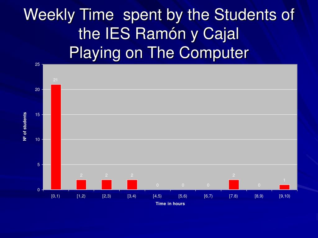 Weekly Time  spent by the Students of the IES Ramón y Cajal