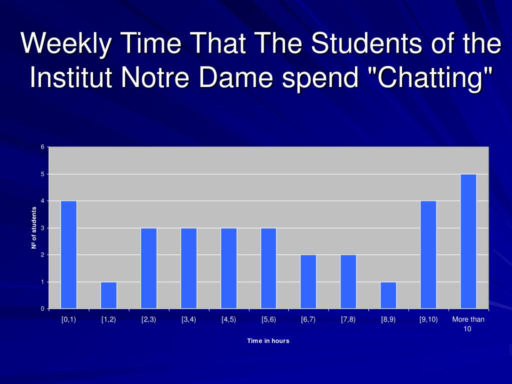 "Weekly Time That The Students of the Institut Notre Dame spend ""Chatting"""