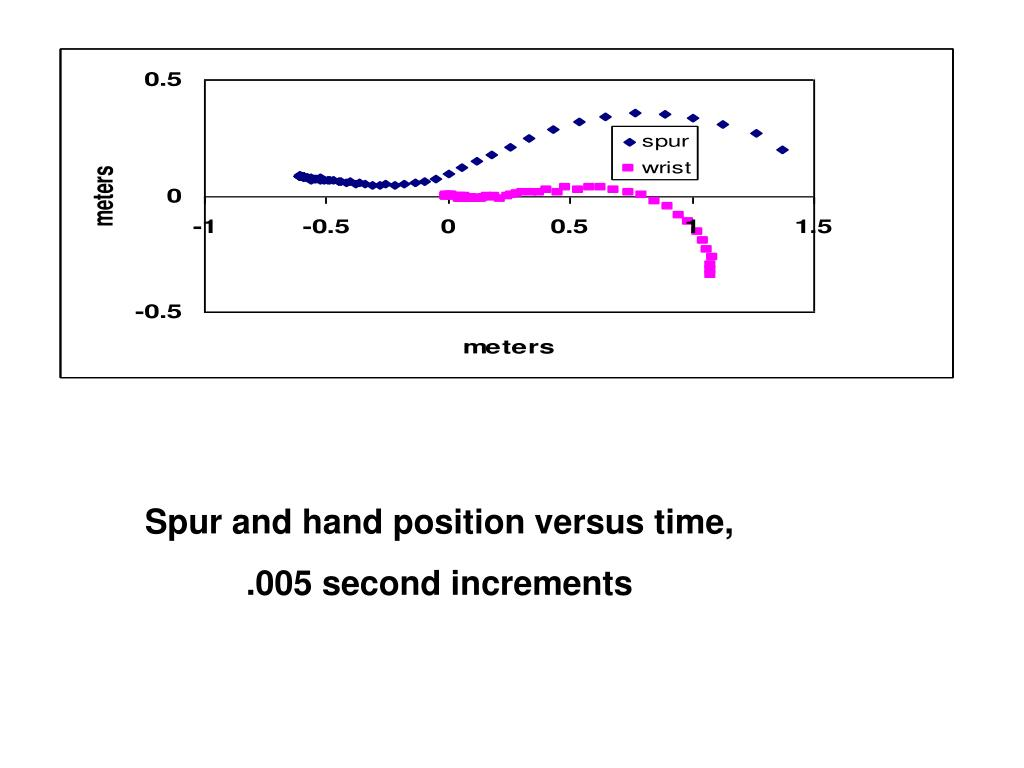 Spur and hand position versus time,