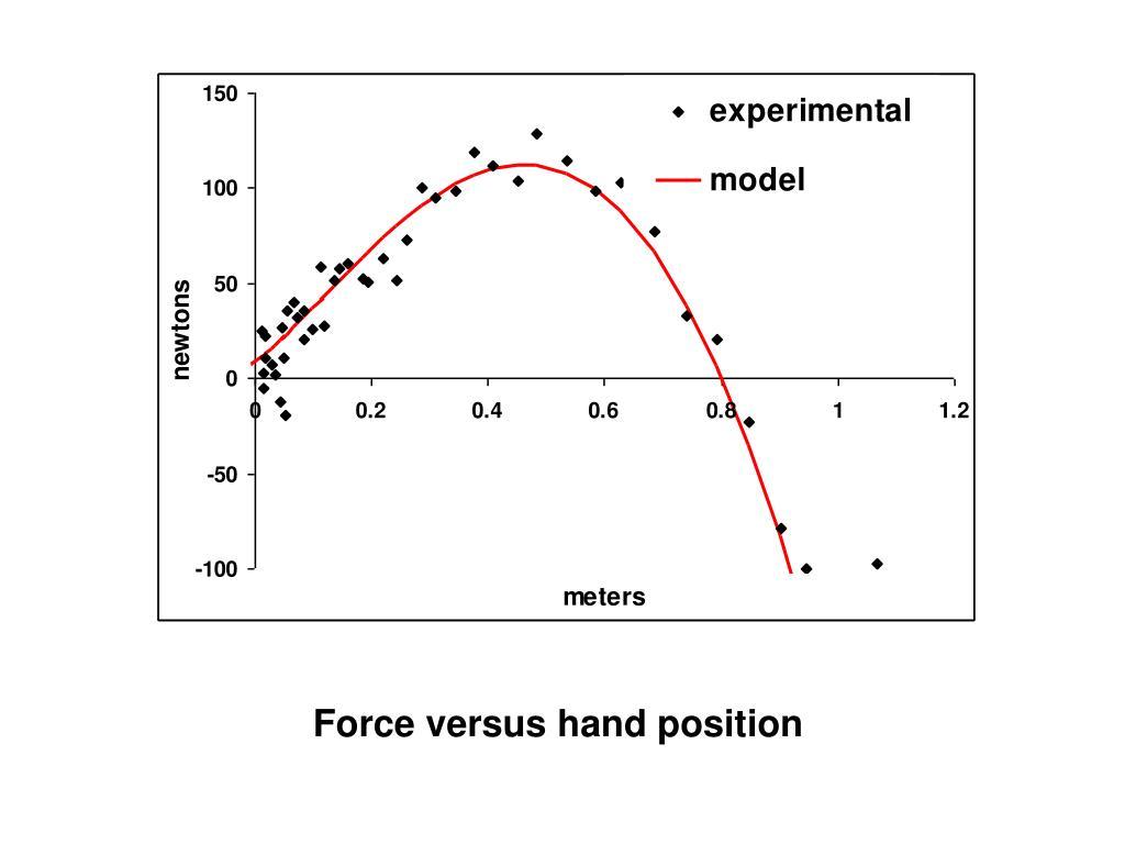 Force versus hand position
