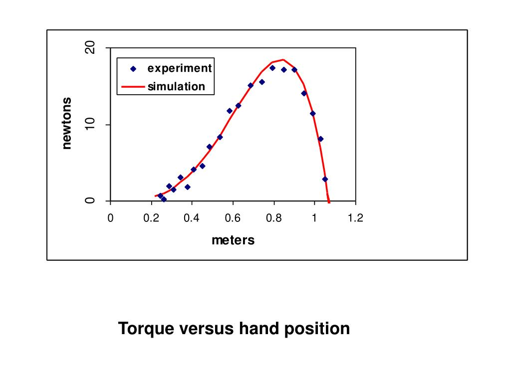 Torque versus hand position