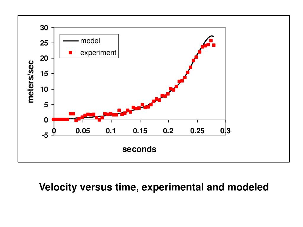 Velocity versus time, experimental and modeled