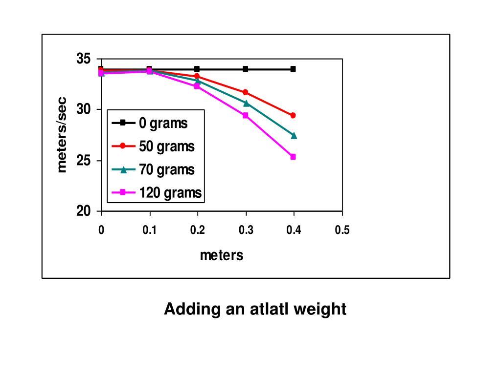 Adding an atlatl weight