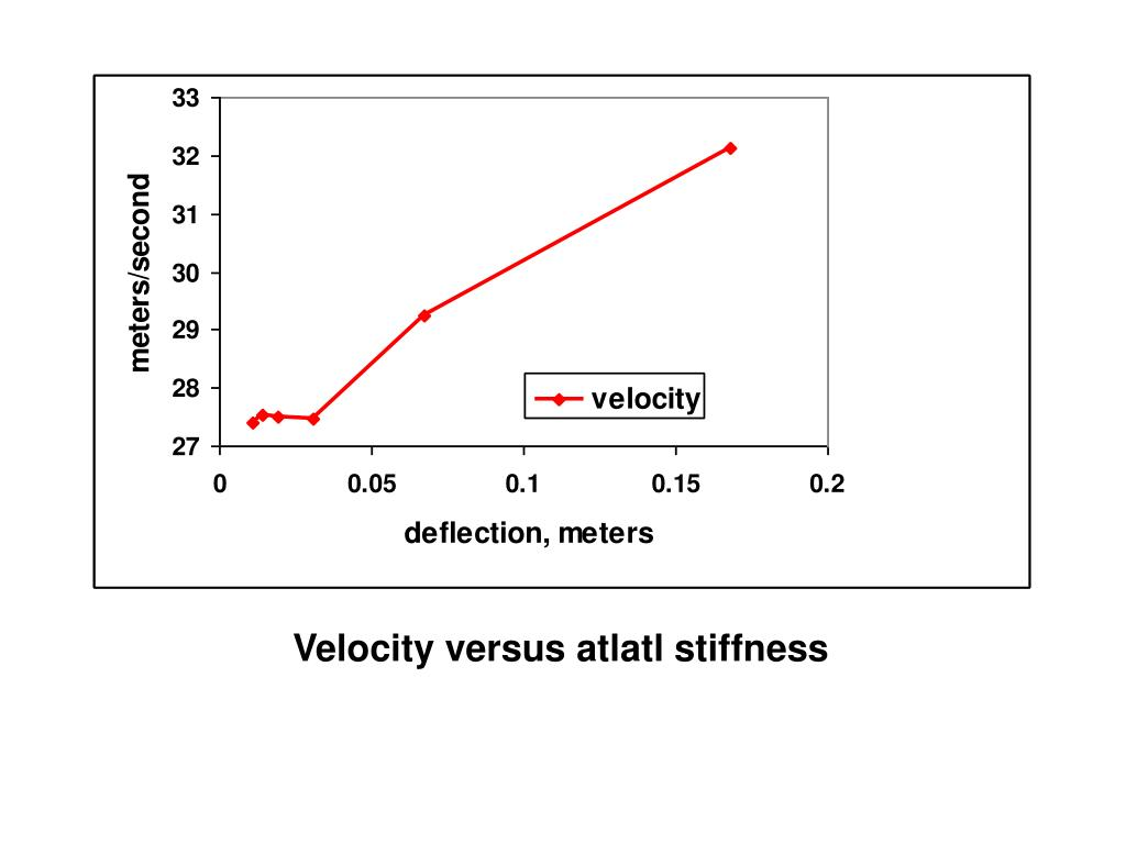 Velocity versus atlatl stiffness