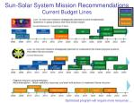 sun solar system mission recommendations current budget lines
