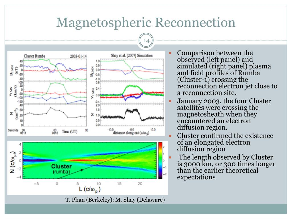 Magnetospheric Reconnection