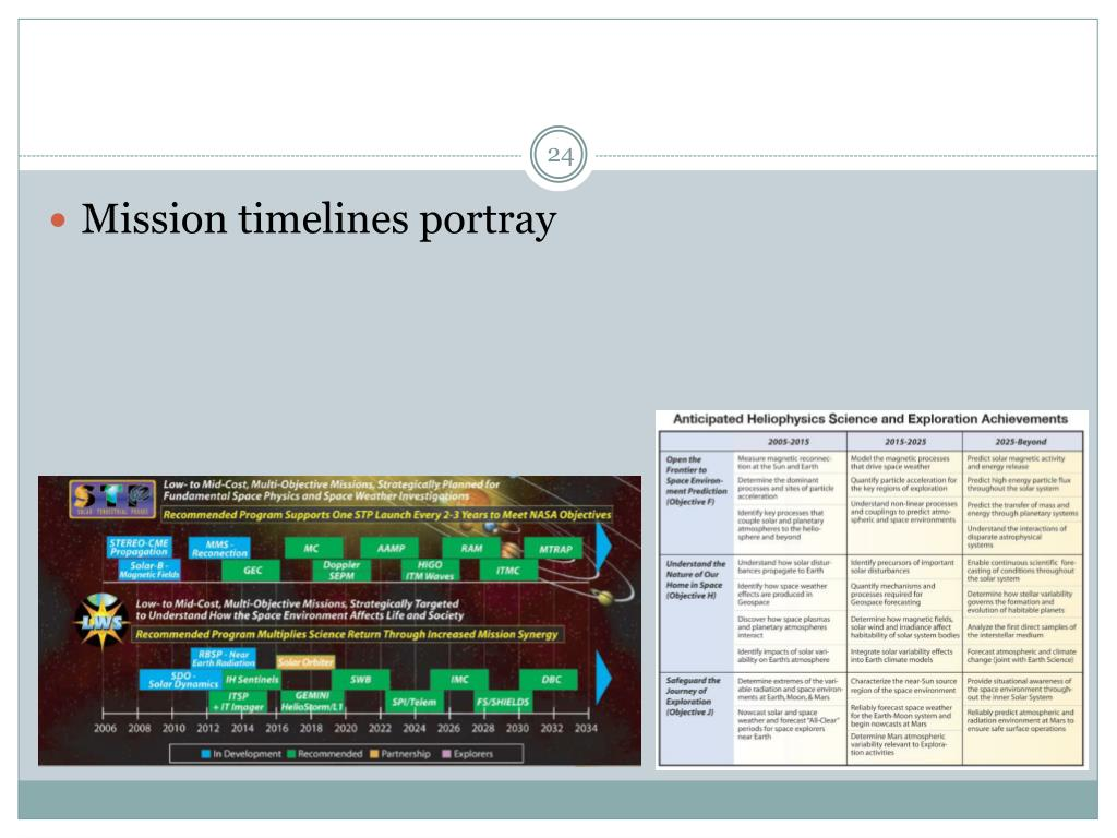 Mission timelines portray