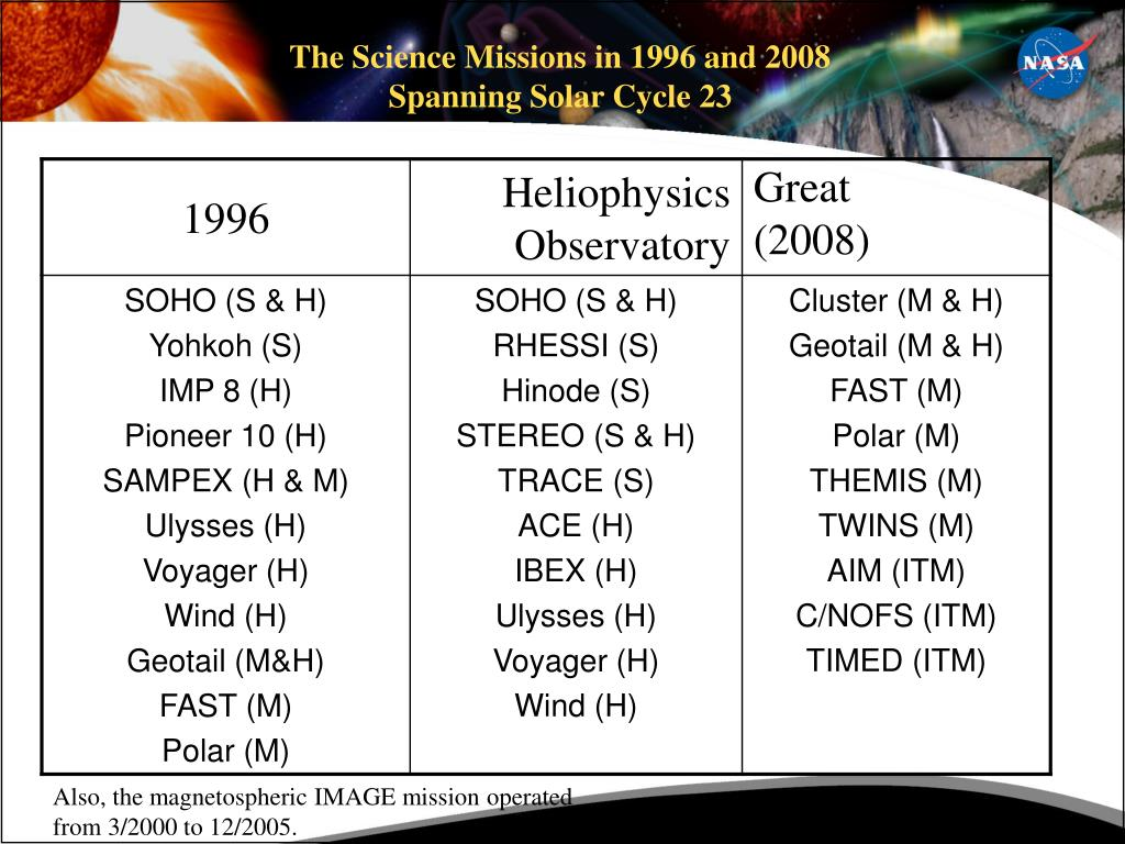 The Science Missions in 1996 and 2008