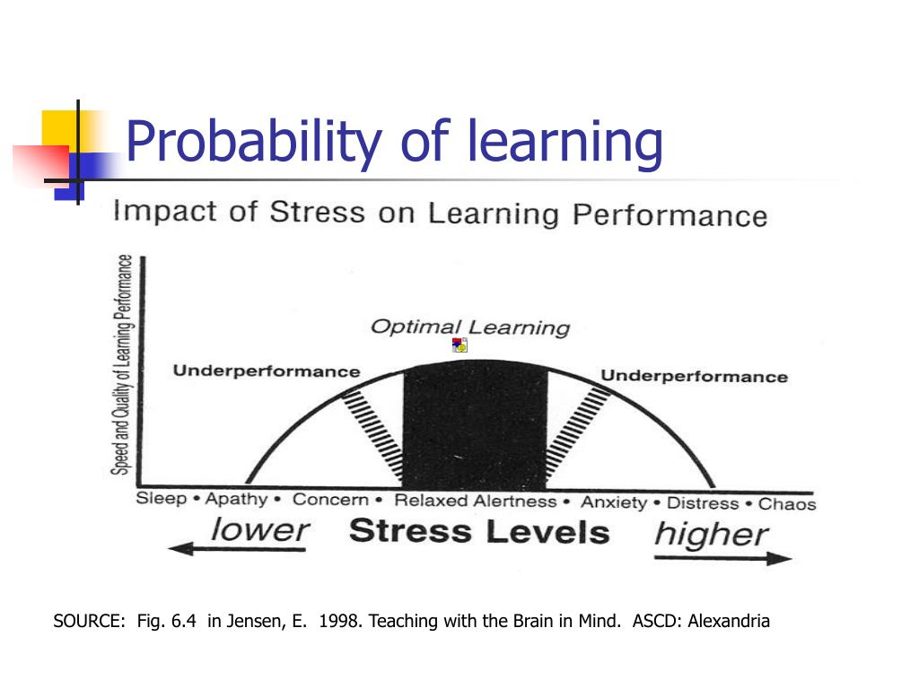 Probability of learning