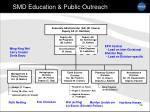 smd education public outreach