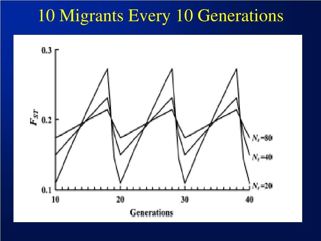 10 migrants every 10 generations l.