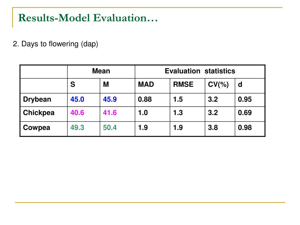 Results-Model Evaluation…