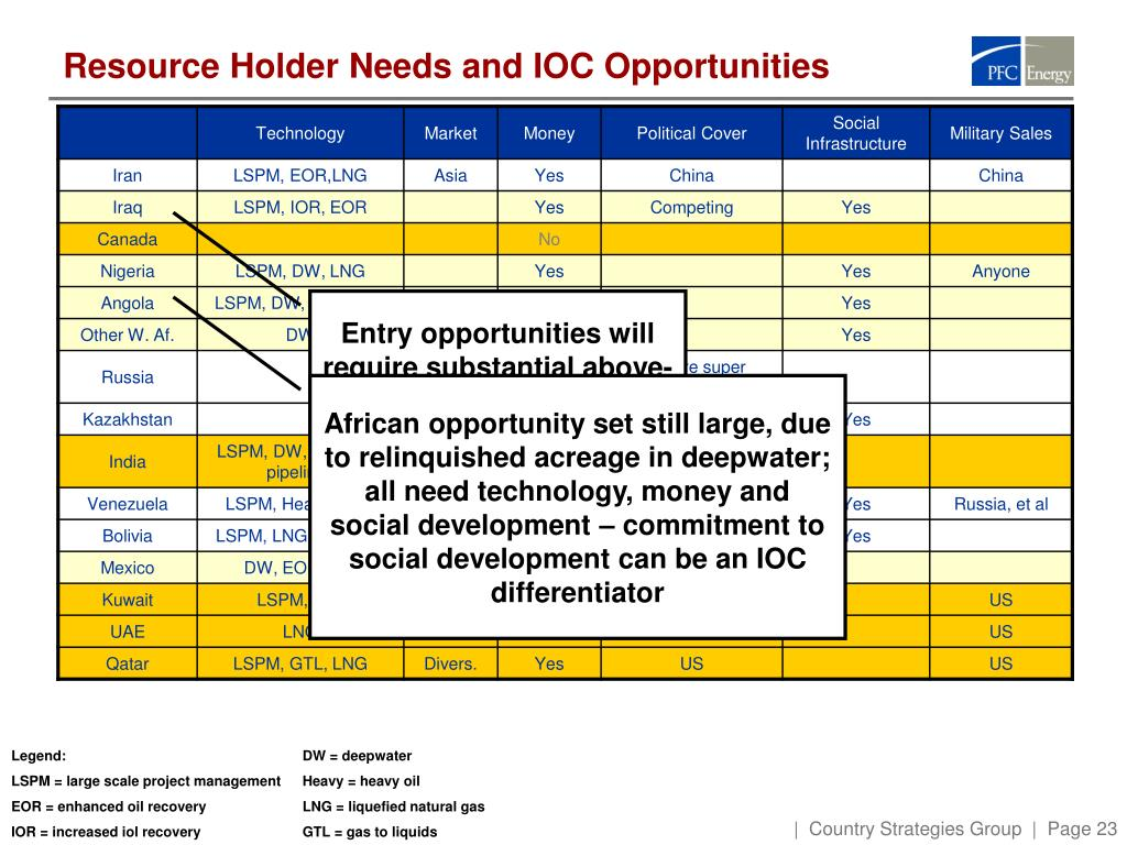 Resource Holder Needs and IOC Opportunities