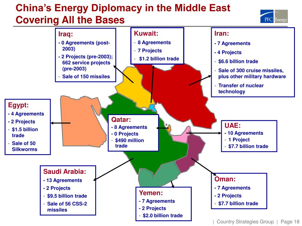 China's Energy Diplomacy in the Middle East