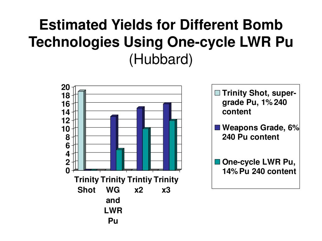 Estimated Yields for Different Bomb Technologies Using One-cycle LWR Pu