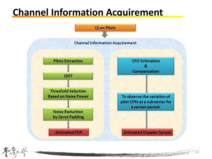 Channel Information Acquirement