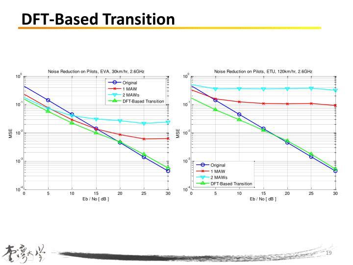 DFT-Based Transition