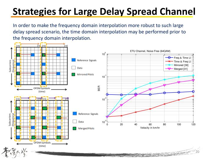 Strategies for Large Delay Spread Channel