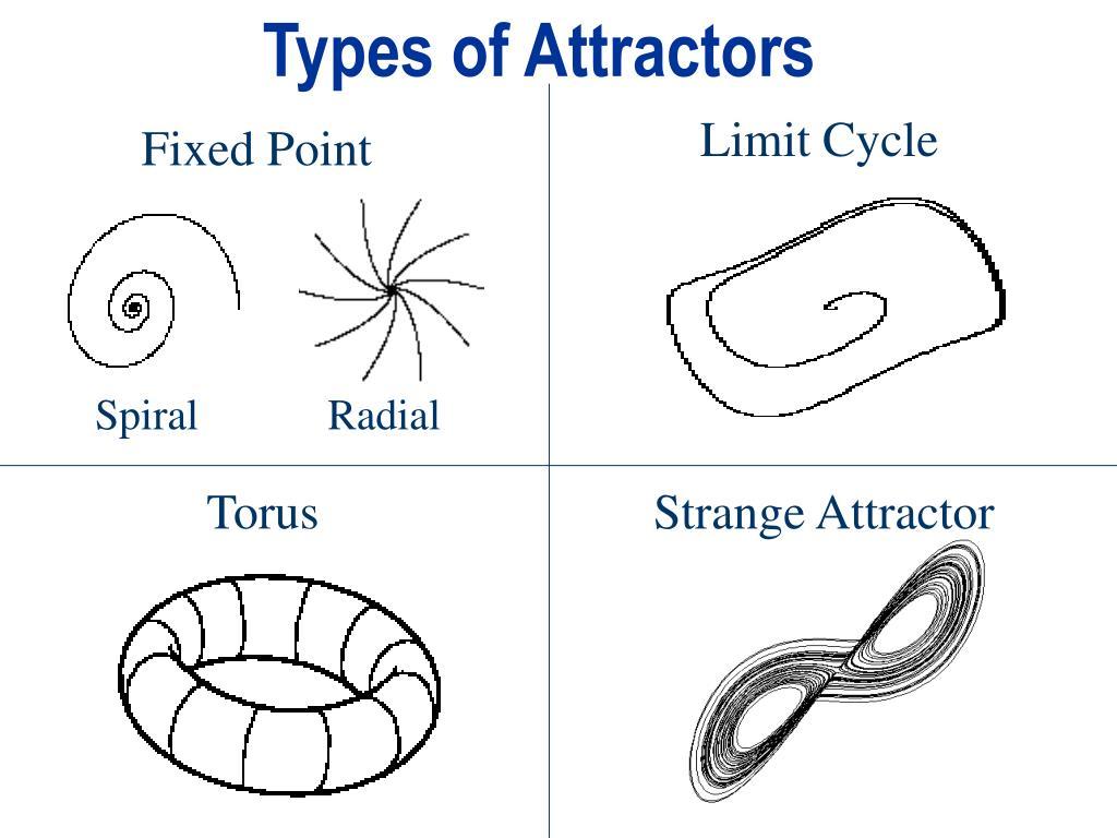 Types of Attractors