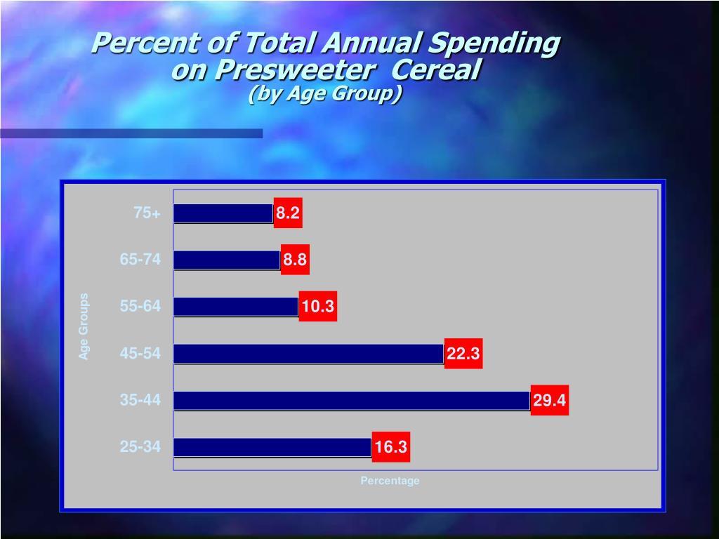 Percent of Total Annual Spending