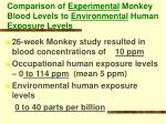 comparison of experimental monkey blood levels to environmental human exposure levels