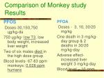 comparison of monkey study results