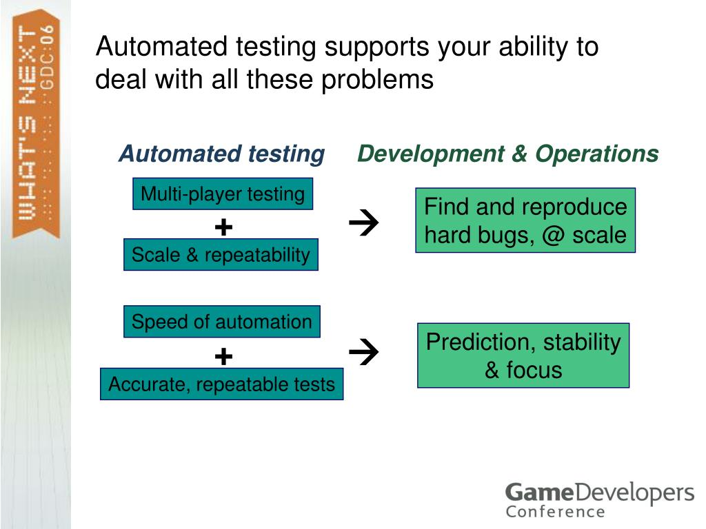 Automated testing supports your ability to deal with all these problems