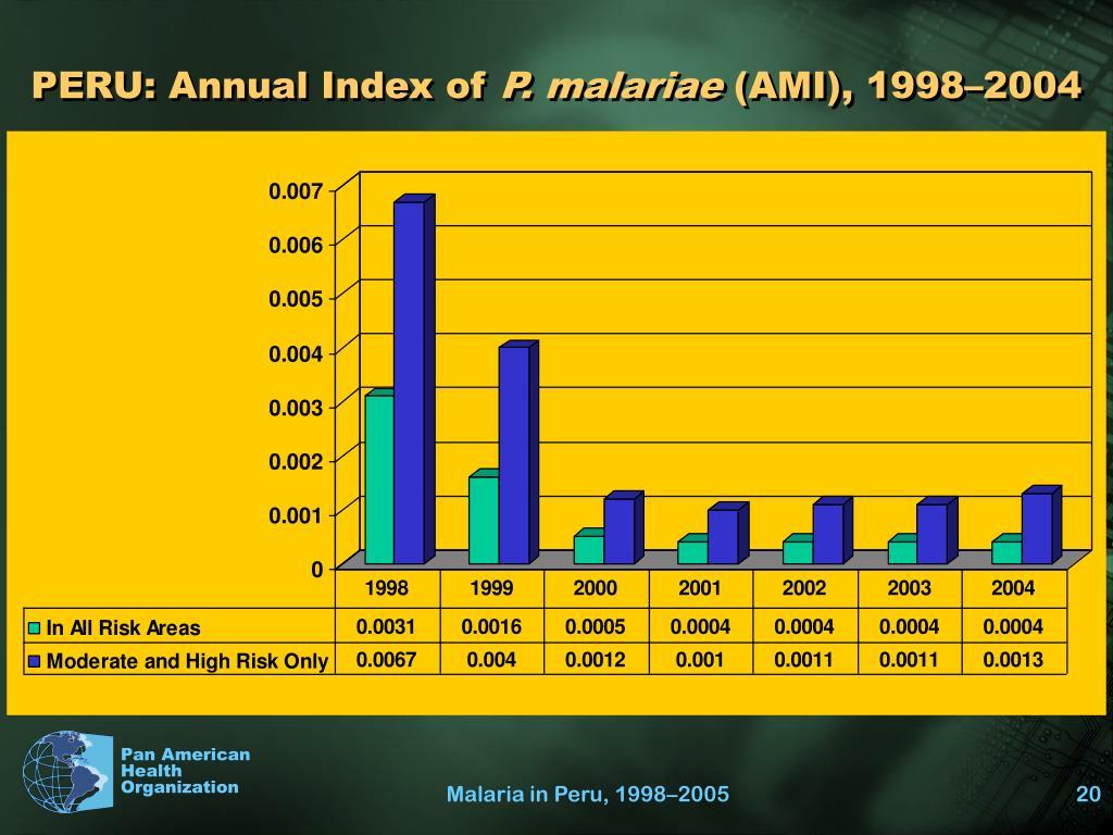PERU: Annual Index of