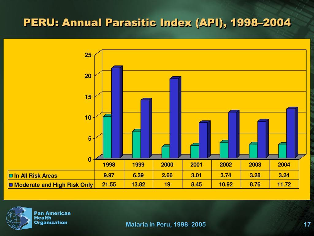 PERU: Annual Parasitic Index (API), 1998–2004
