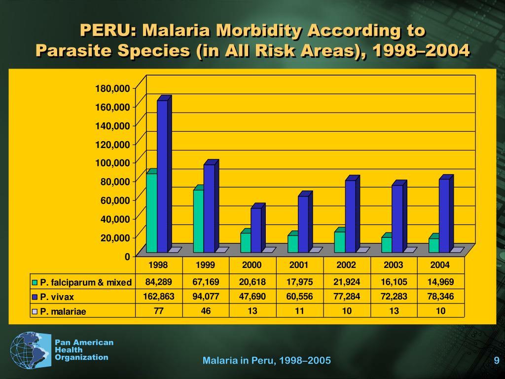 PERU: Malaria Morbidity According to