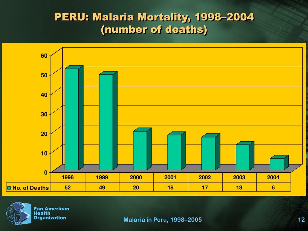 PERU: Malaria Mortality, 1998–2004