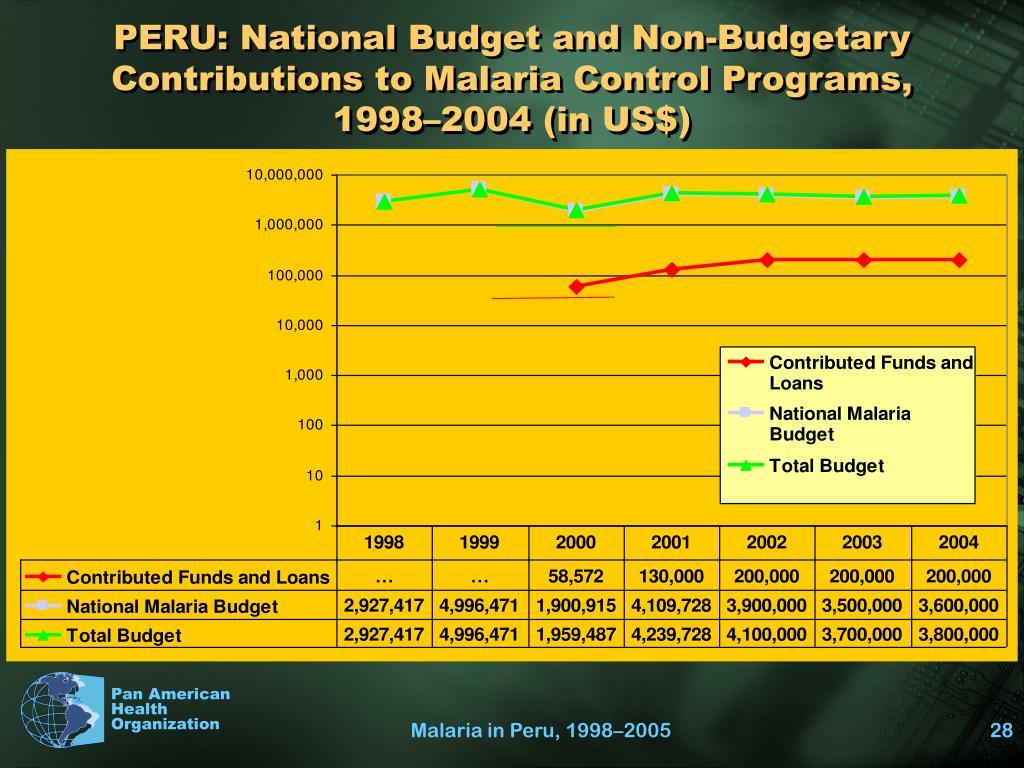 PERU: National Budget and Non-Budgetary Contributions to Malaria Control Programs,