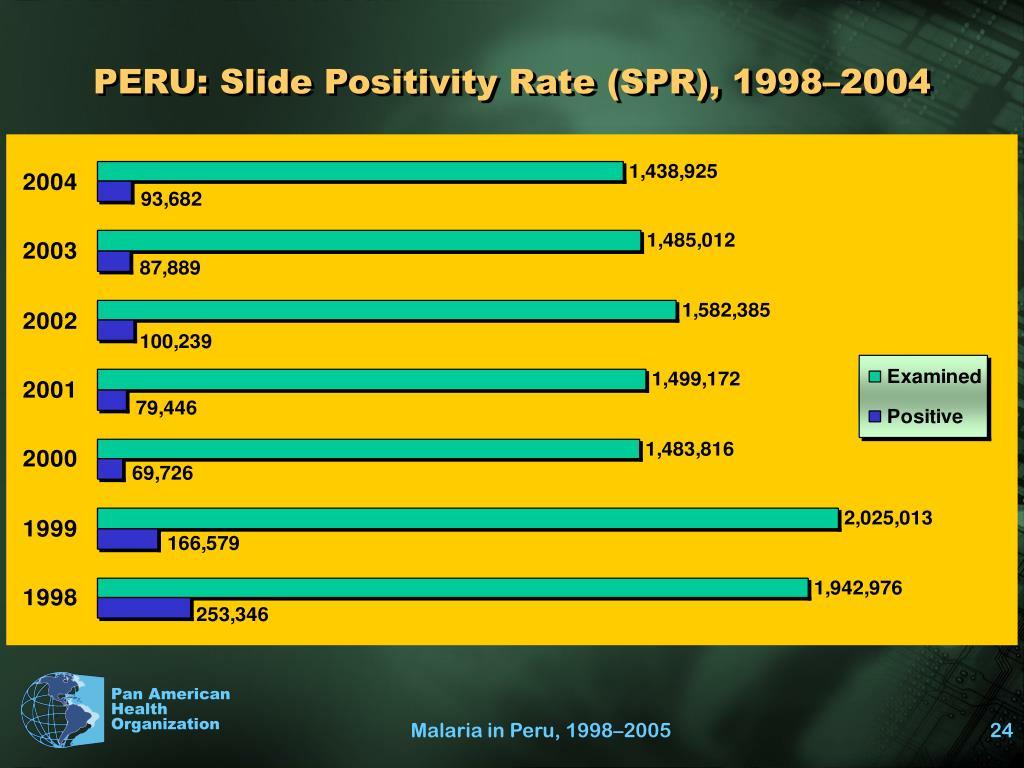PERU: Slide Positivity Rate (SPR), 1998–2004