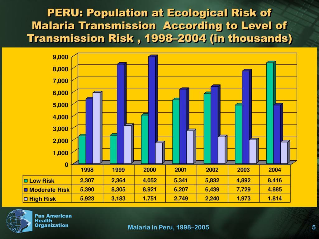 PERU: Population at Ecological Risk of