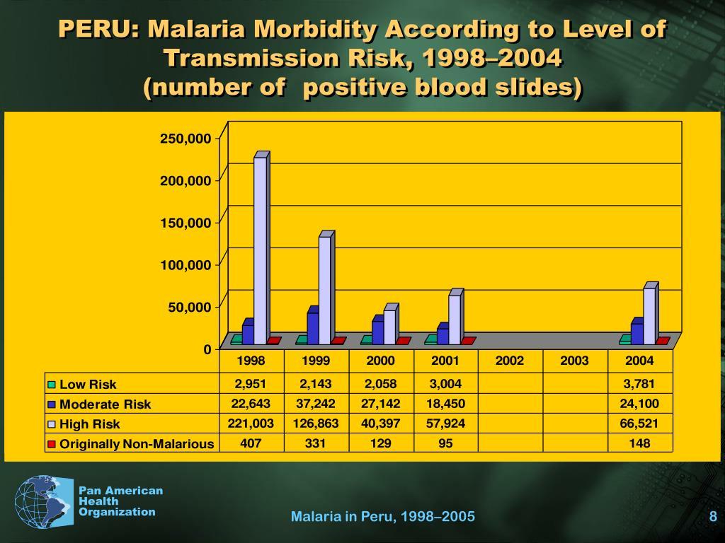 PERU: Malaria Morbidity According to Level of Transmission Risk, 1998–2004