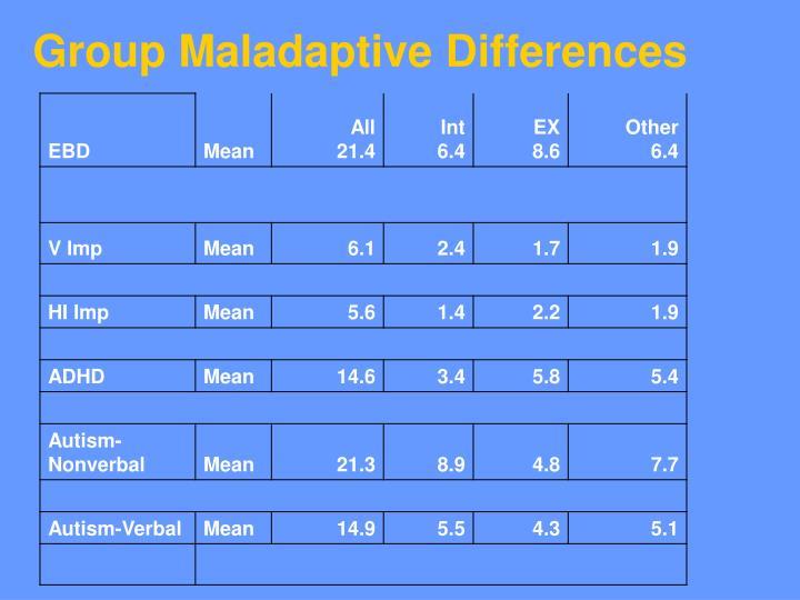 Group Maladaptive Differences