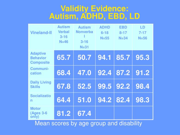 Validity Evidence:     Autism, ADHD, EBD, LD
